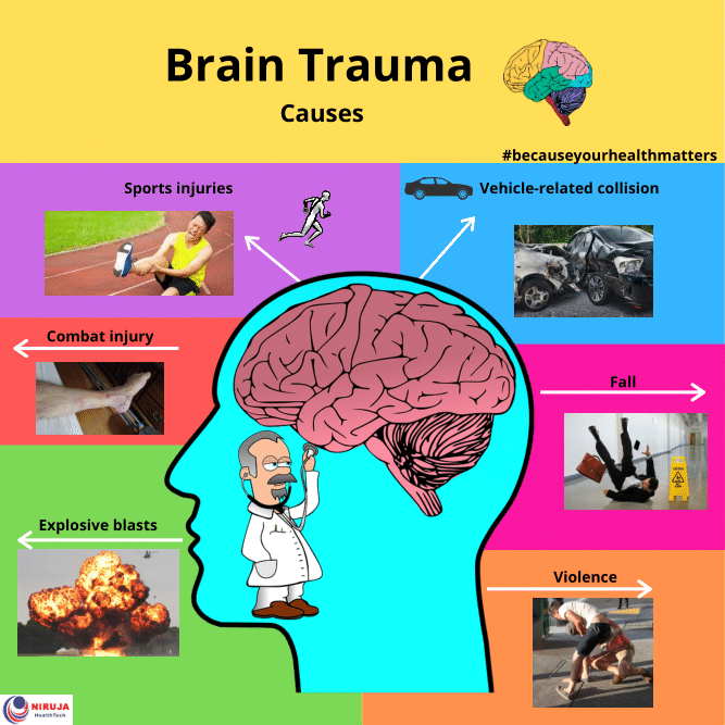 Brain Trauma Causes