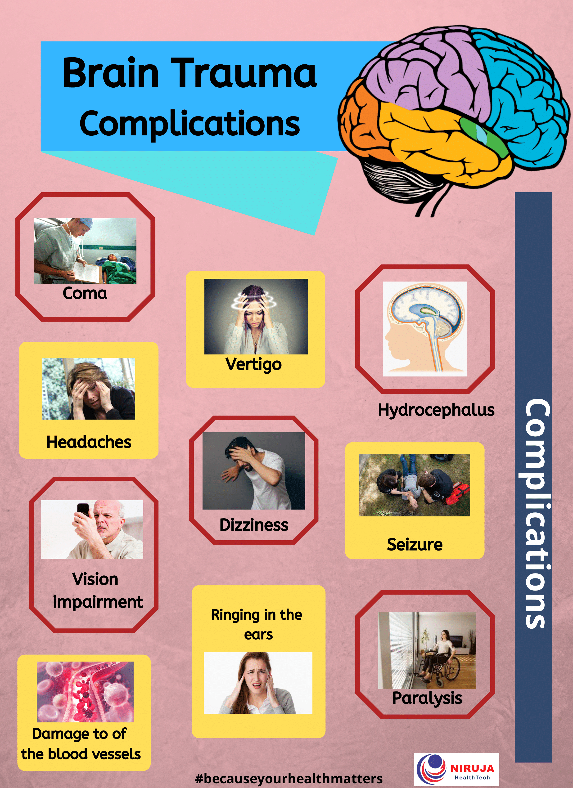 Brain Trauma Complications