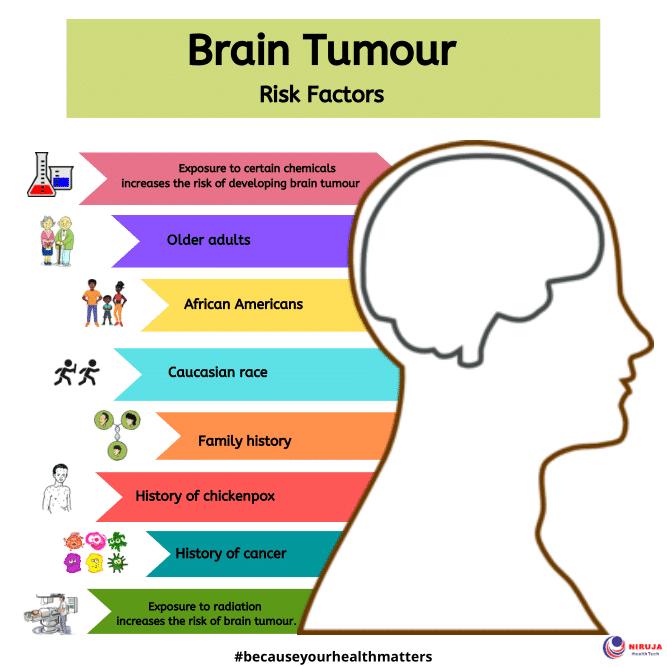 Brain Tumour Risk Factors
