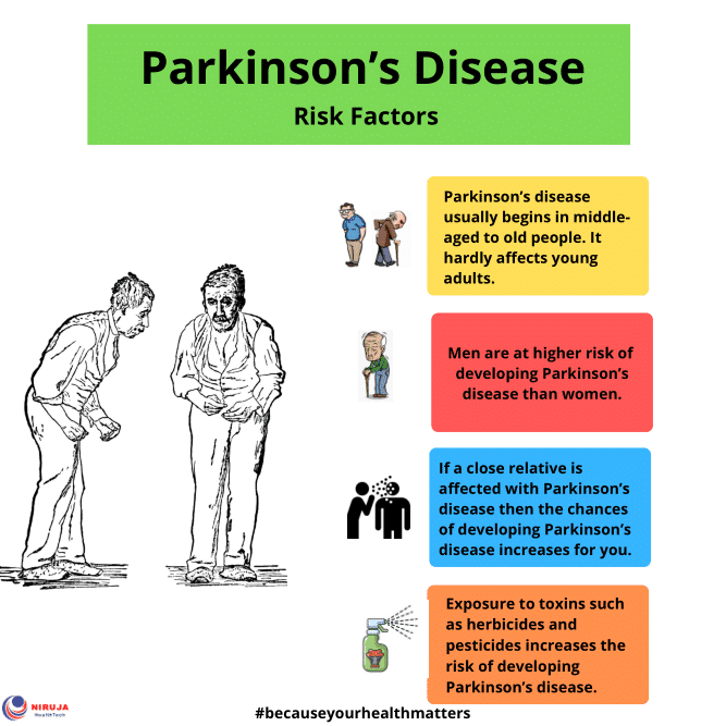 Parkinson's Disease Risk Factors