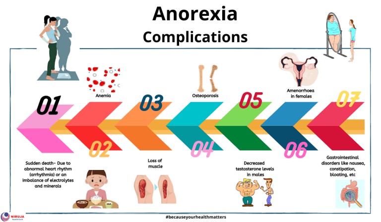 Anorexia or Anorexia Nervosa: Complications