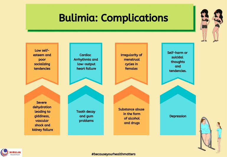 Bulimia: Complications