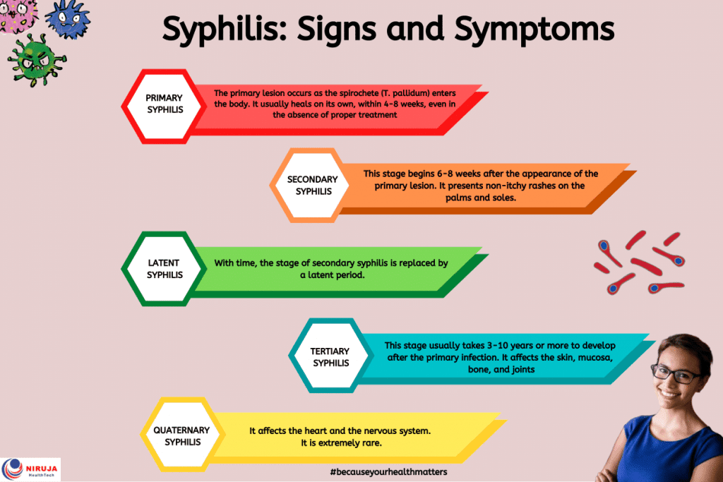 Syphilis: Signs and Symptoms