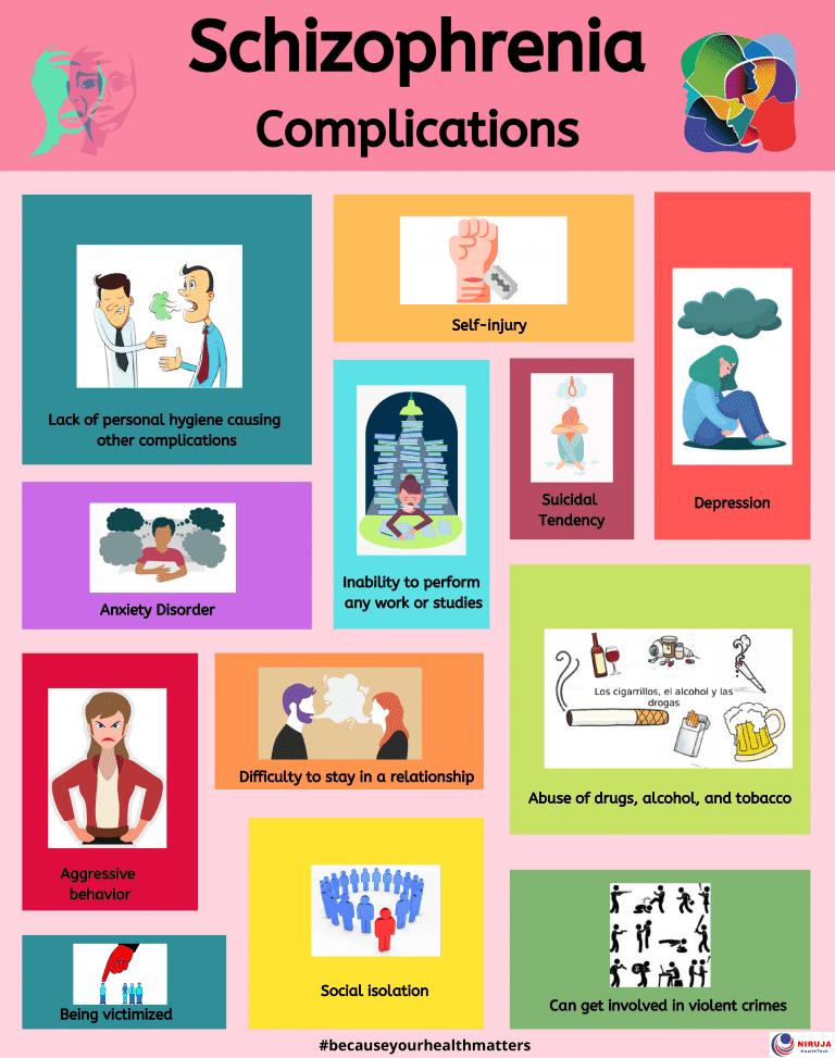 Schizophrenia: Complications